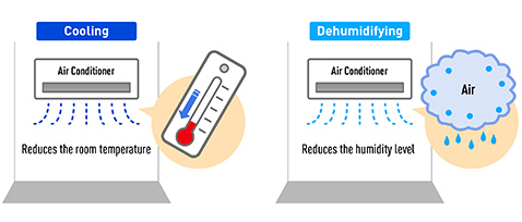 The Difference Between Air Conditioners and Dehumidifiers