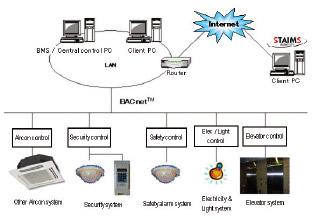 BACnet software interface