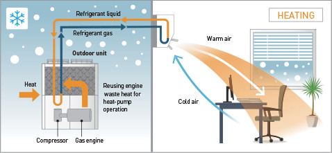 How GHP System Work: Heating
