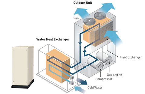 Water Heat Exchanger for Chilled and Hot Water Production