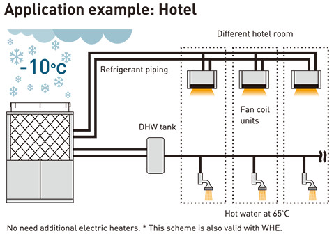 High demand of Domestic Hot Water in heating and cooling