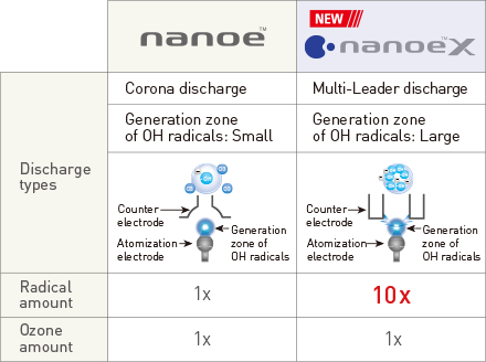 nanoe™X are nano-sized electrostatic atomized water particles with 10 times the OH radicals of nanoe™