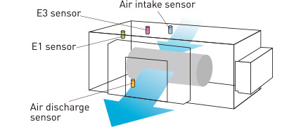 Discharge air temperature control