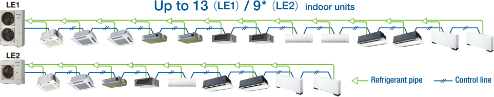 Up to 13 Indoor Units Connectable