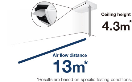 Comfortable,  Long-Distance Air Flow Distribution