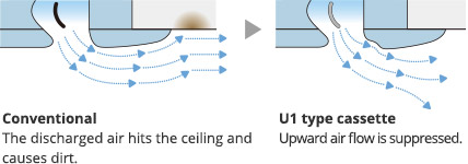 Air flow directed to avoid  ceiling marks