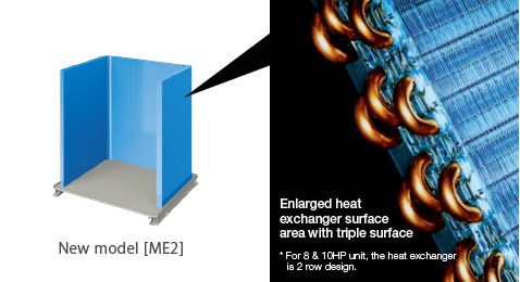 Enlarged heat  exchanger surface area  with triple surface*