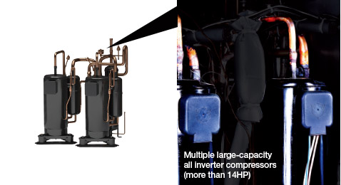 Multiple Large-Capacity  All Inverter Compressors