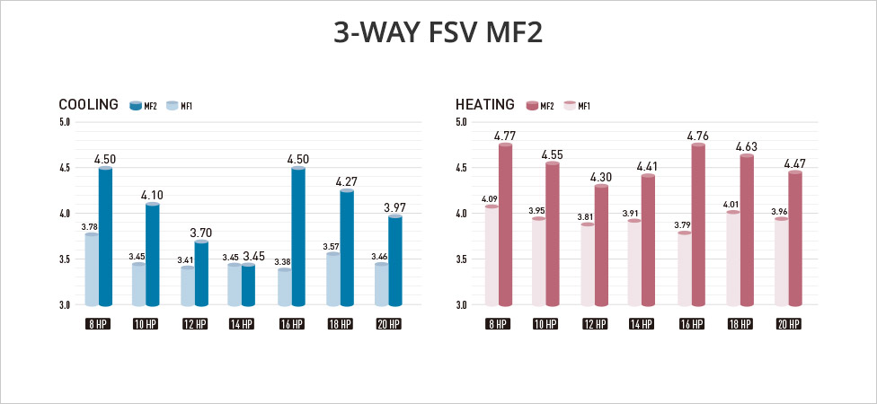 EER Value Chart for MF2