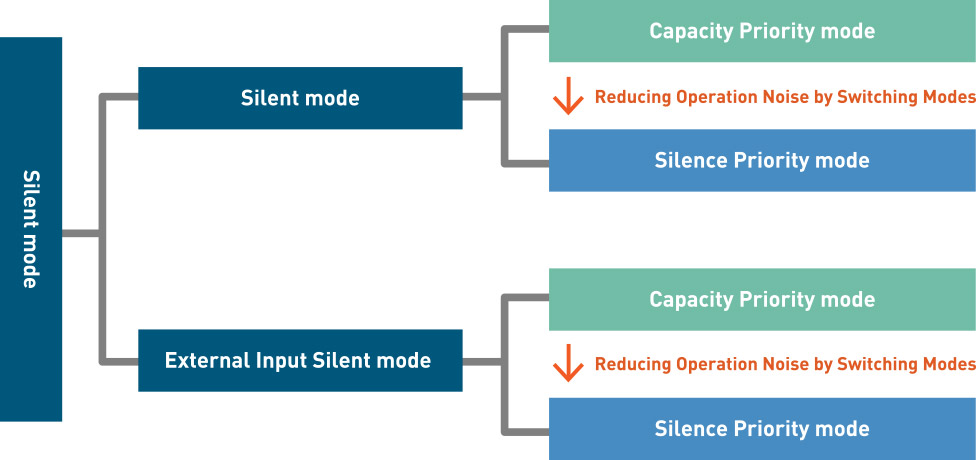 Optimal Silent Operation for Nighttime Use