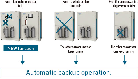 Automatic backup operation