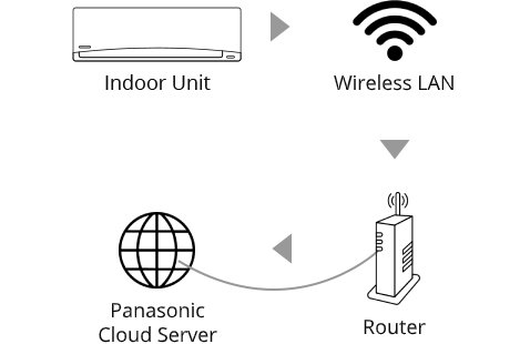 Wireless connection diagram of indoor unit to Panasonic Cloud Server