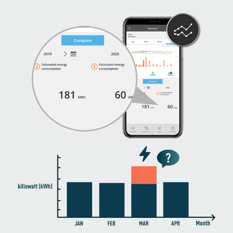 Energy consumption comparison by month can be done through Comfort Cloud App