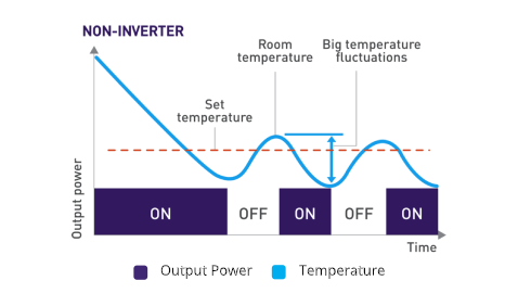 Non inverter power consumption against time graph