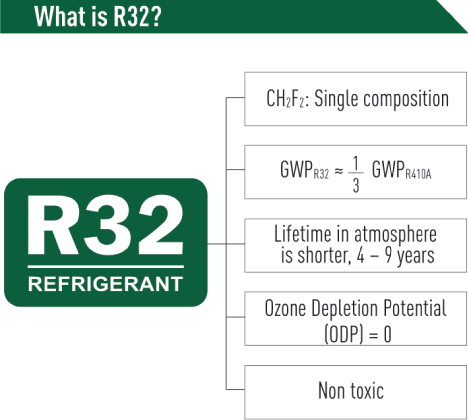 R32 refrigerant composition