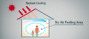 The Benefits of Radiant Cooling