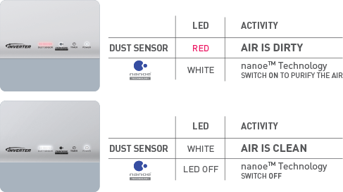 Dust Sensor for nanoe-G