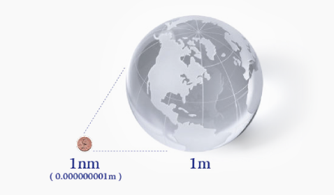 If earth size were 1m, 1nm is one bilionth of one metre diagram