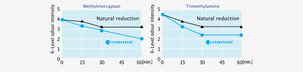 Effect of nanoe™ on garbage odour level intensity against time