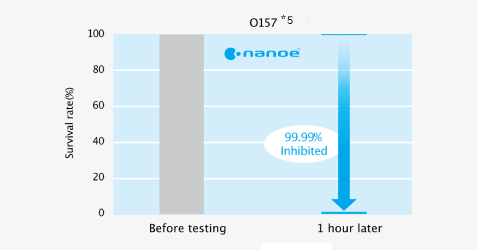 Effect of nanoe™ on survival rate of adhered bacteria (O157) before testing and 2 hours later