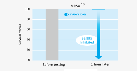 Effect of nanoe™ on survival rate of adhered bacteria (MRSA) before testing and 2 hours later