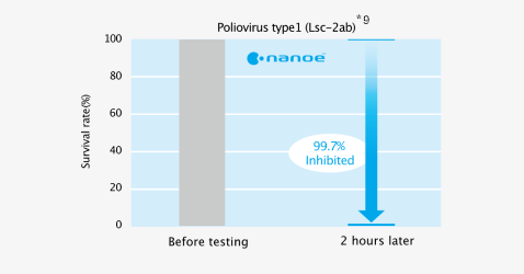 Effect of nanoe™ on survival rate of adhered viruses (poliovirus type1) before testing and 2 hours later