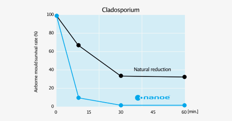 Effect of nanoe™ on survival rate of airborne mould survival rate against time