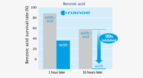 Effect of nanoe™ on survival rate of benzoic acid survival rate after 1 hour and 16 hours later