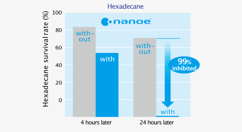 Effect of nanoe™ on survival rate ofhexadecane survival rate after 4 hours and 24 hours later