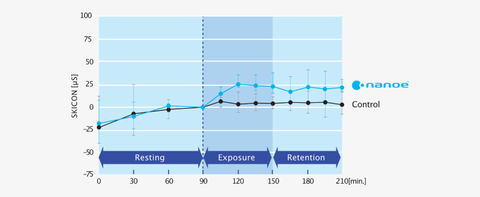 Graph of improvement in skin moisture with nanoe™