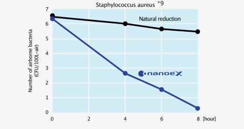 Effect of nanoe™ X on number of airborne bacteria against time