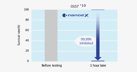 Effect of nanoe™ X on survival rate of adhered bacteria (O157) before testing and 2 hours later