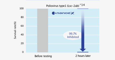 Effect of nanoe™ X on survival rate of adhered viruses (poliovirus type1) before testing and 2 hours later