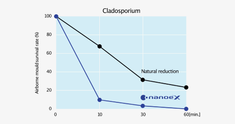 Effect of nanoe™ X on survival rate of airborne mould survival rate against time