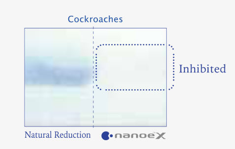 Effects of nanoe™ X on insects verified by disappearance of coloured section