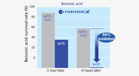 Effect of nanoe™ X on survival rate of benzoic acid survival rate after 1 hour and 8 hours later