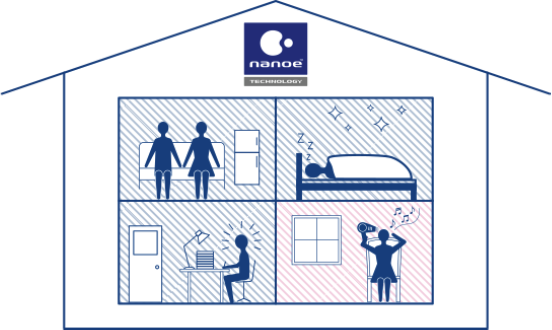 Home supported with nanoe Technology diagram