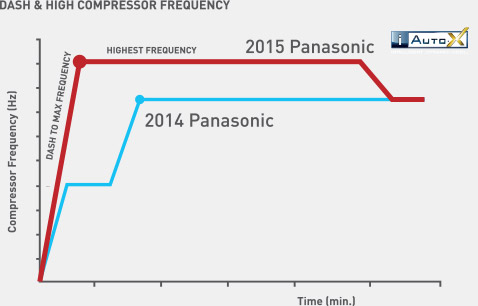 Dash and High Compressor Frequency Graph