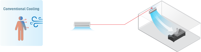 THE PRINCIPLE OF RADIANT COOLING