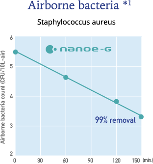 Graph showing the effect of nanoe-G on airbone bacteria * 1. We can see that nanoe-G is highly effective against Staphylococcus aureus * 4.