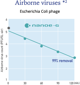 Graph showing the effect of nanoe-G on airbone events * 2. We can see that nanoe-G is highly effective against Escherichia coli phage.