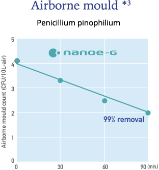 Graph showing the effect of nanoe-G on airbone mold * 3. We can see that nanoe-G has a major effect on Penicillium pinophilium.