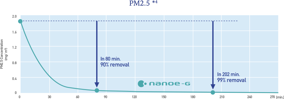 Graph showing the effect of nanoe-G on PM 2.5 * 4. We can see that nanoe-G has a major effect on PM2.5.