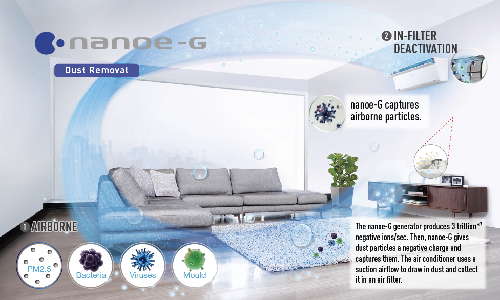 The nanoe-G generator produces 3 trillion*7 negative ions/sec. Then, nanoe-G gives dust particles a negative charge and captures them. The air conditioner uses a suction airflow to draw in dust and collect it in an air filter.